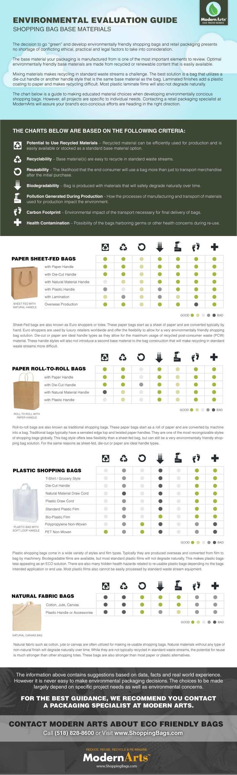 shopping bag and retail packaging base material eco friendly guide